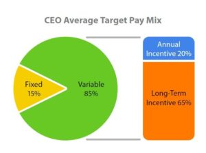 Incentive Pay Practices at Mid-Size Companies