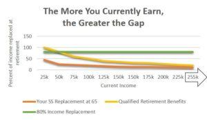 The More You Currently Earn the Greater the Gap Nonqualified Deferred Compensation Plan