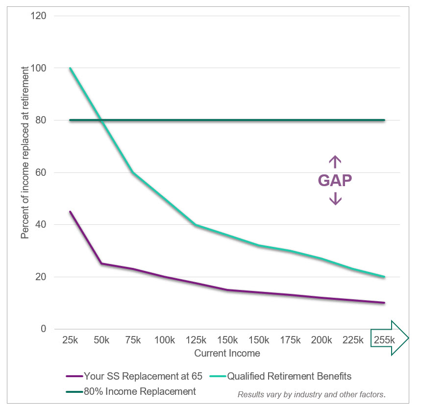 retirement income gap