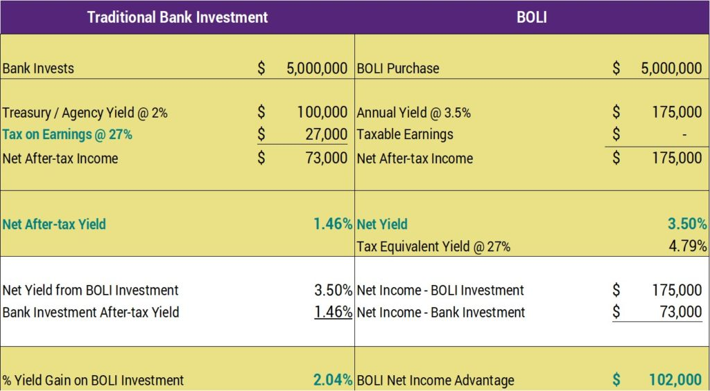 Bank Owned Life Insurance BOLI Opportunity