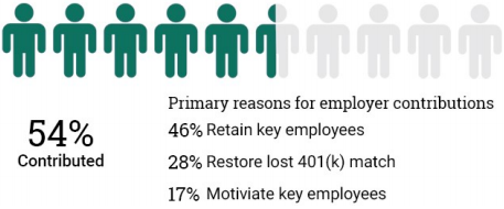Q. What percentage of employers contribute to their company's plan and why?